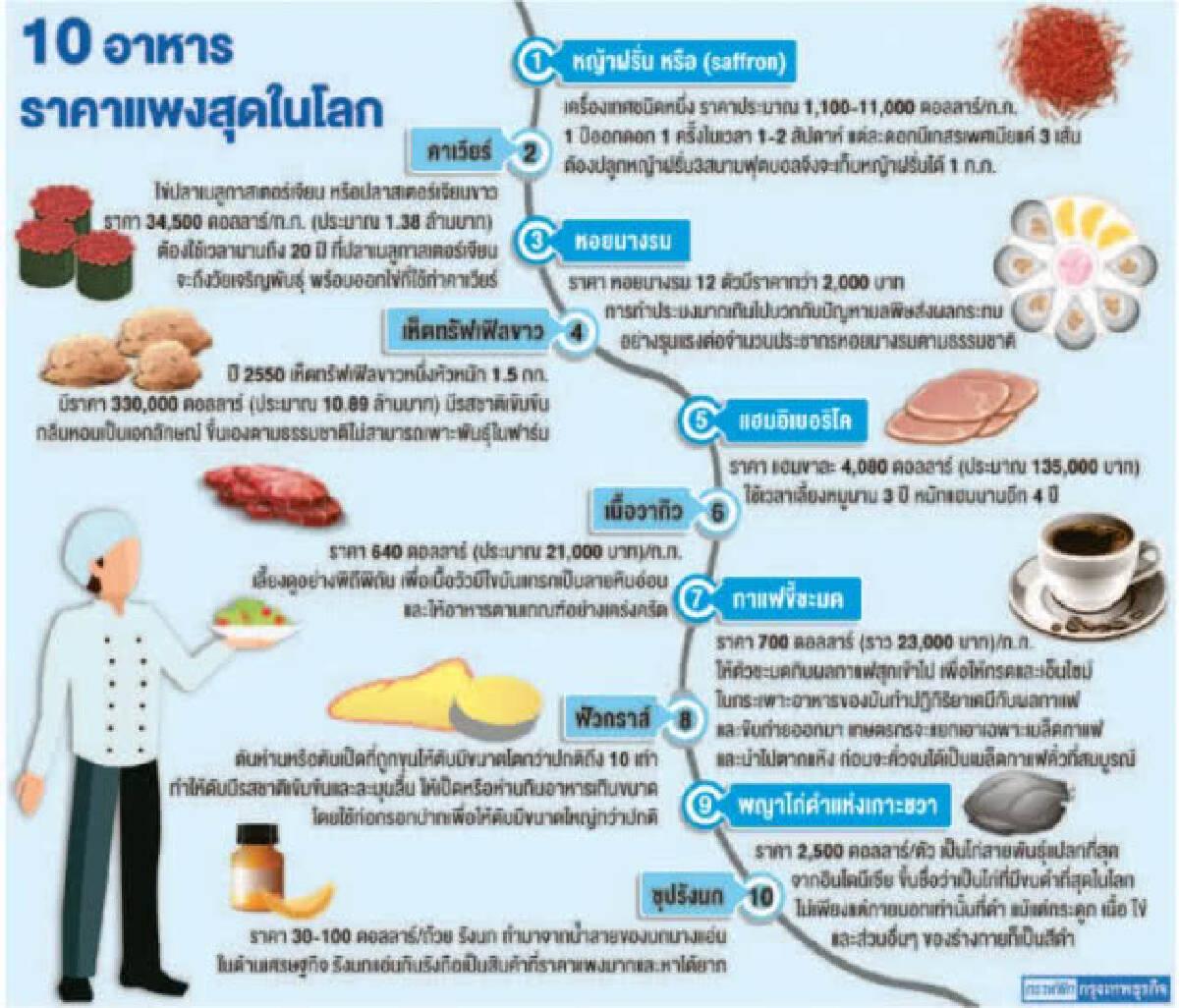 """""""รังนกไทย-หญ้าฝรั่น-กาแฟขี้ชะมด"""" ติดกลุ่มอาหารราคาแพงสุดในโลก"""