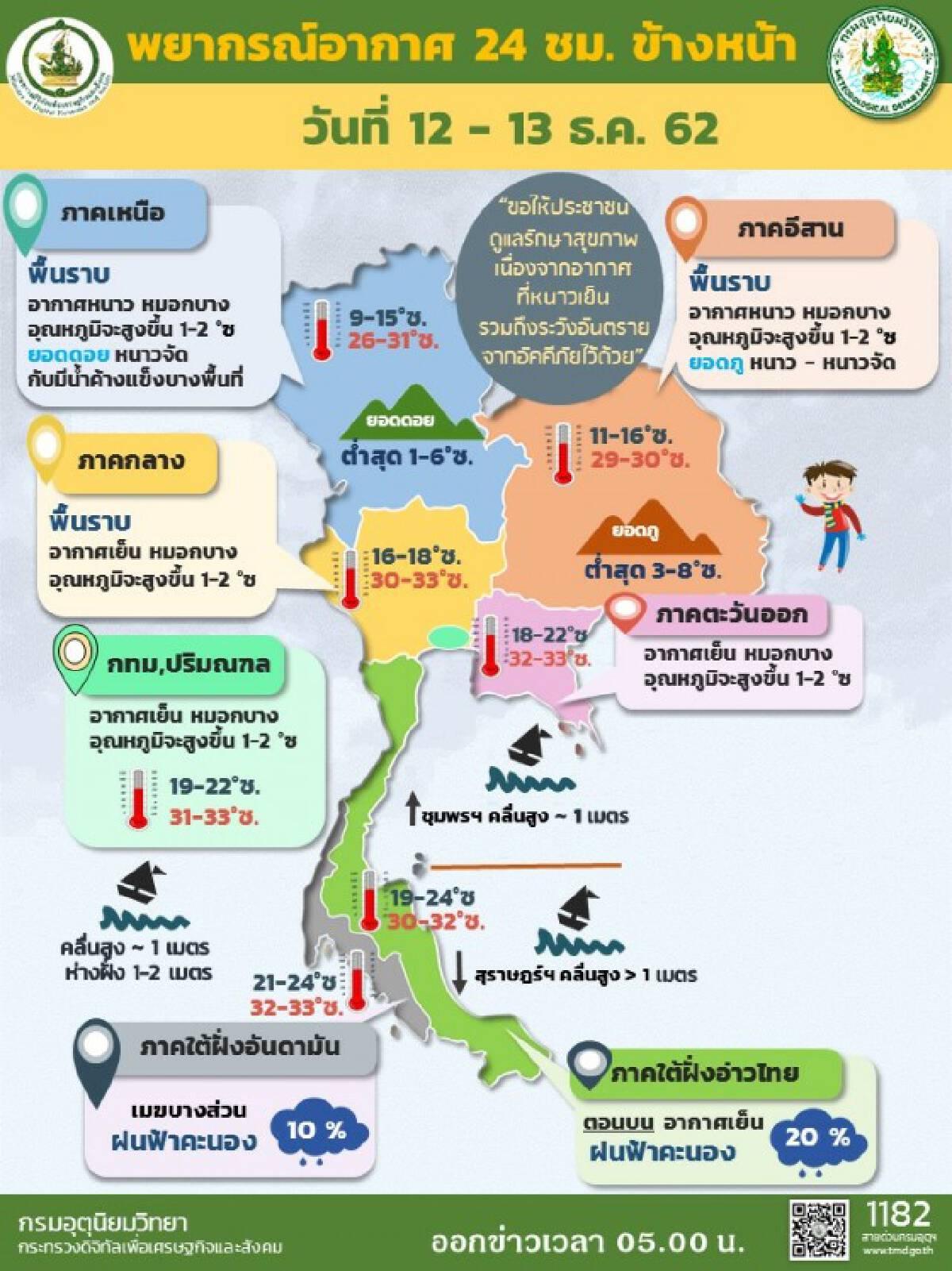 อุตุฯ เผยไทยมีอากาศหนาวเย็นต่อเนื่อง แม้อุณหภูมิจะสูงขึ้น 1-2 องศาฯ