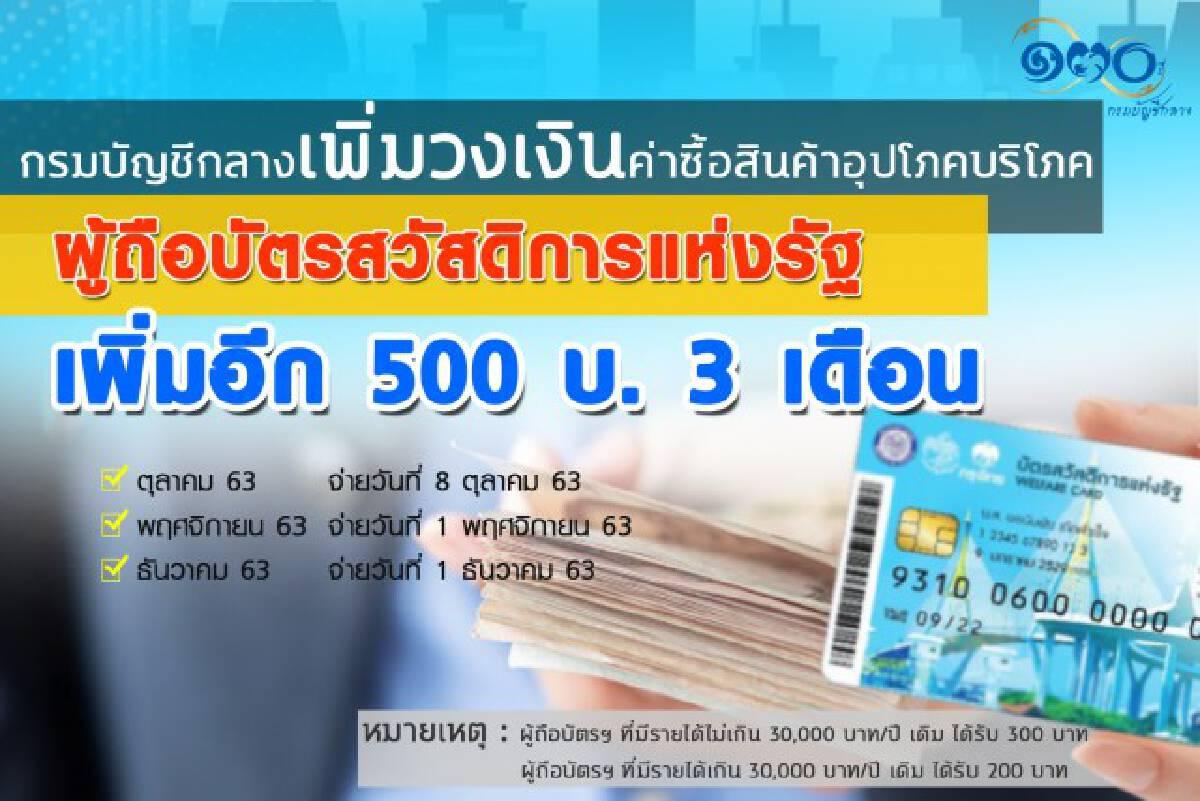บัญชีกลางเพิ่มวงเงิน 'บัตรคนจน' 500 บาท