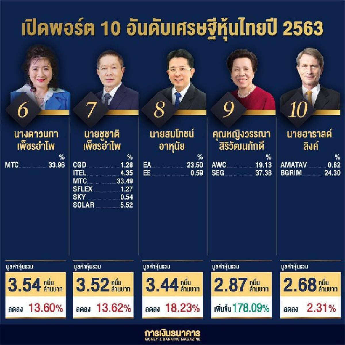 """เปิด 10 อันดับเศรษฐีหุ้นไทยปี 63 """"สารัชถ์""""ครองแชมป์สมัยสอง"""