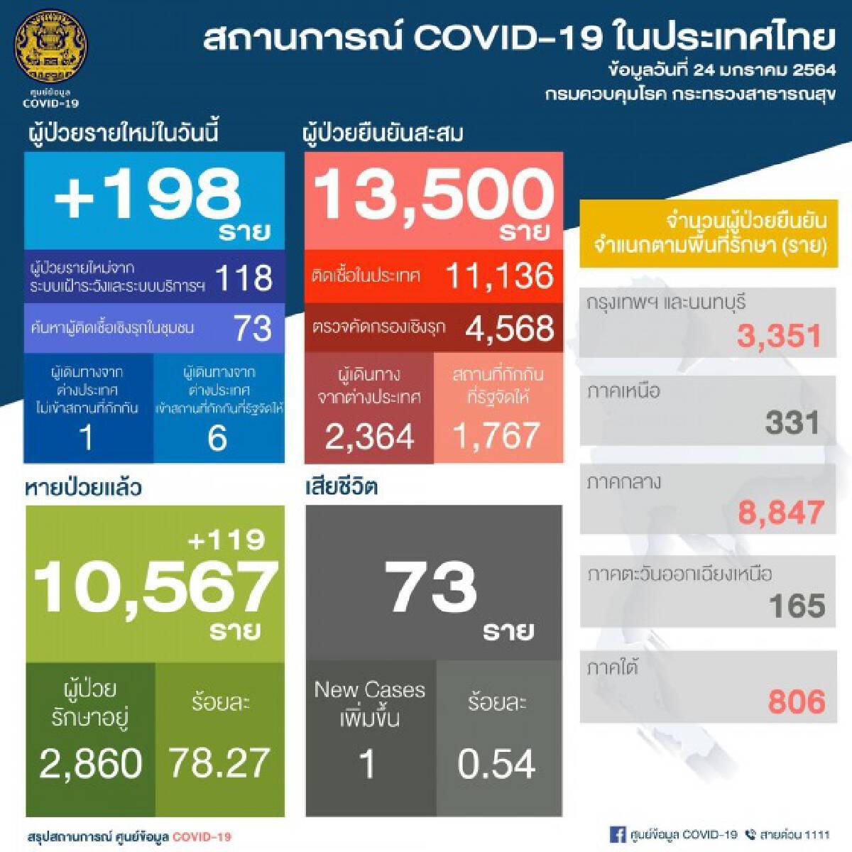 ศบค. เผยไทยพบผู้ติดเชื้อรายใหม่ 198 ราย มีผู้เสียชีวิตเพิ่ม 1 ราย