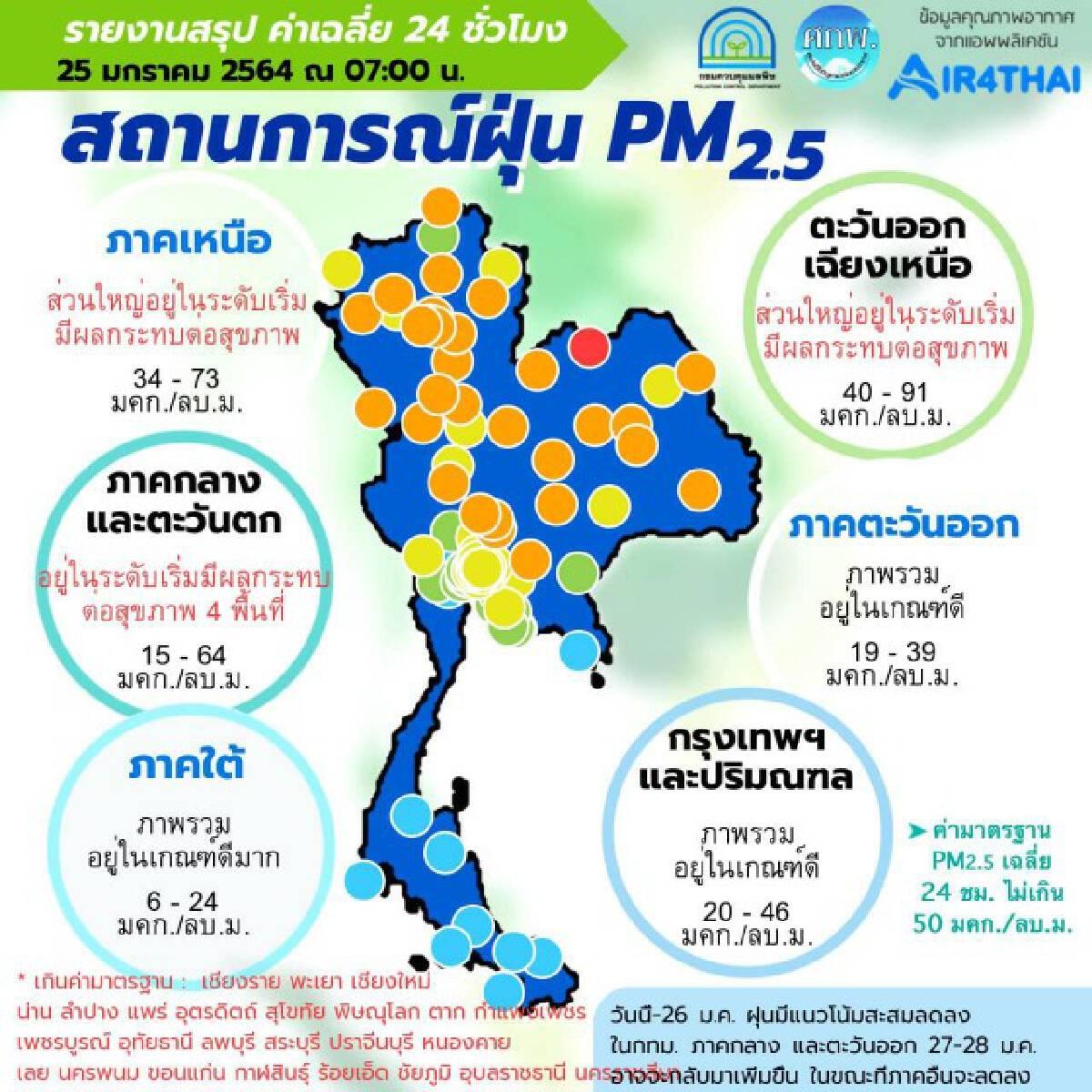ฝุ่น PM2.5 เกินมาตรฐาน 25 จังหวัด-กทม.เริ่มดีขึ้น