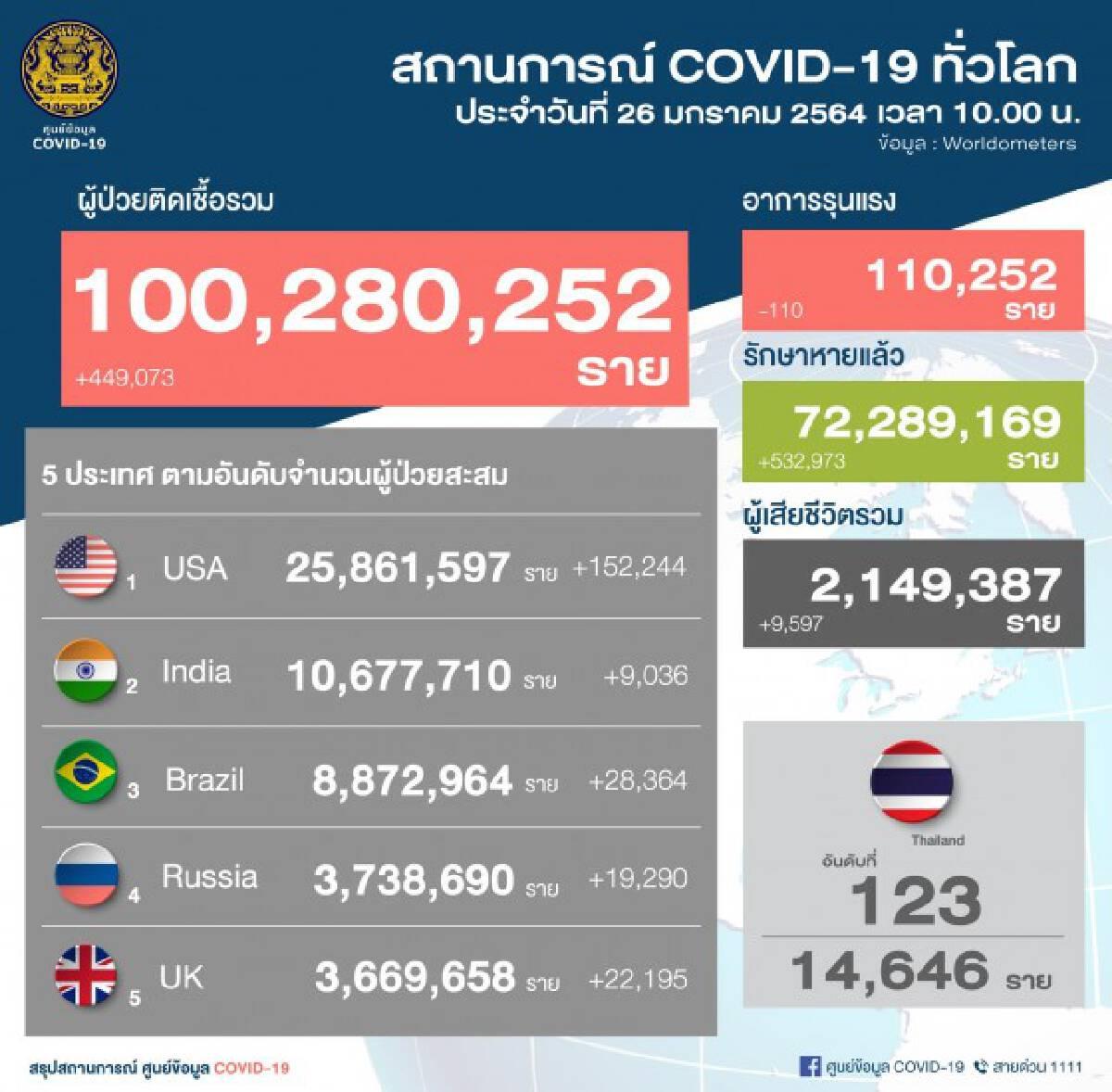 ศบค.แถลงพบติดเชื้อพุ่งกระฉูด 959 ราย ยอดสะสมเพิ่ม 14,646 ราย