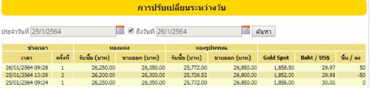 ราคาทองวันนี้(26 ม.ค.) ขึ้น 50 บาท ทองรูปพรรณขายออก 26,850 บาท