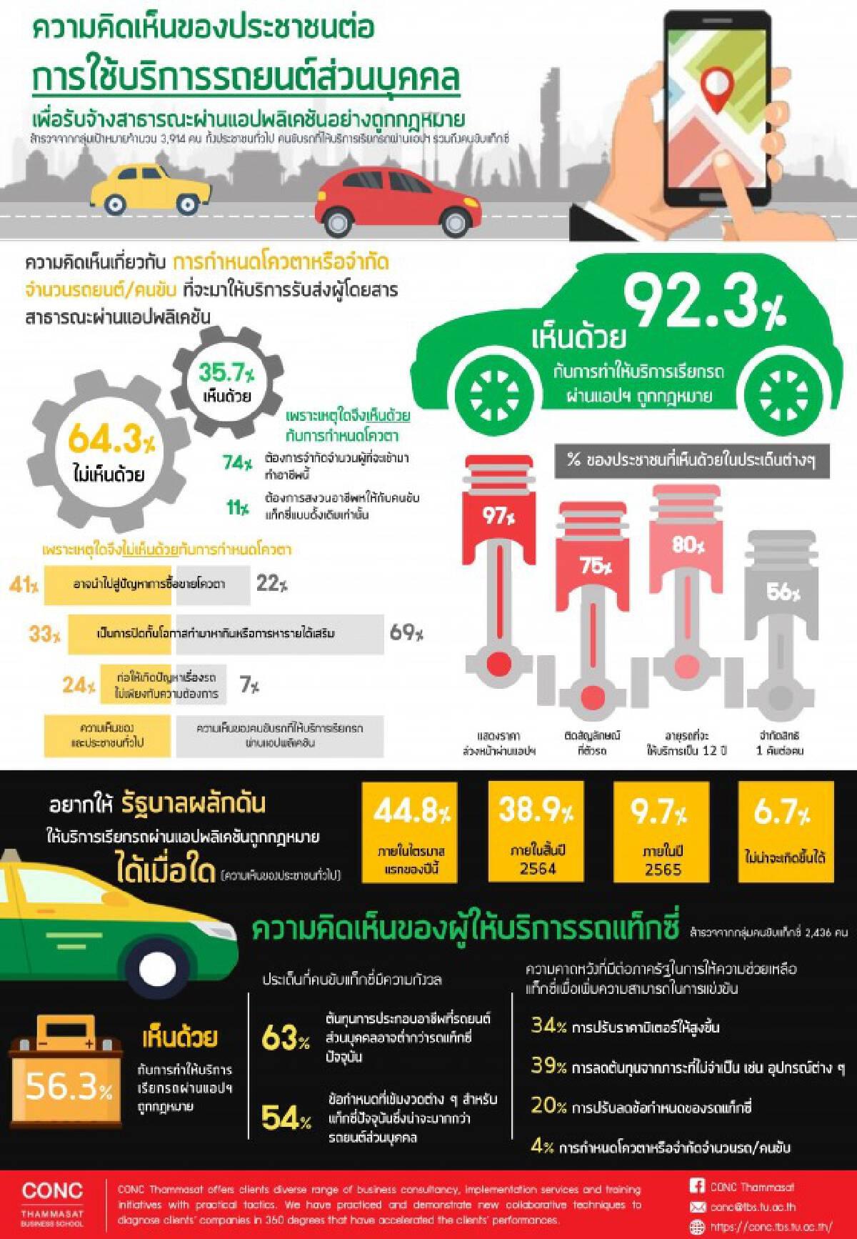 โพลล์ 92.3% หนุน 'เรียกรถผ่านแอป' ถูกกฎหมาย