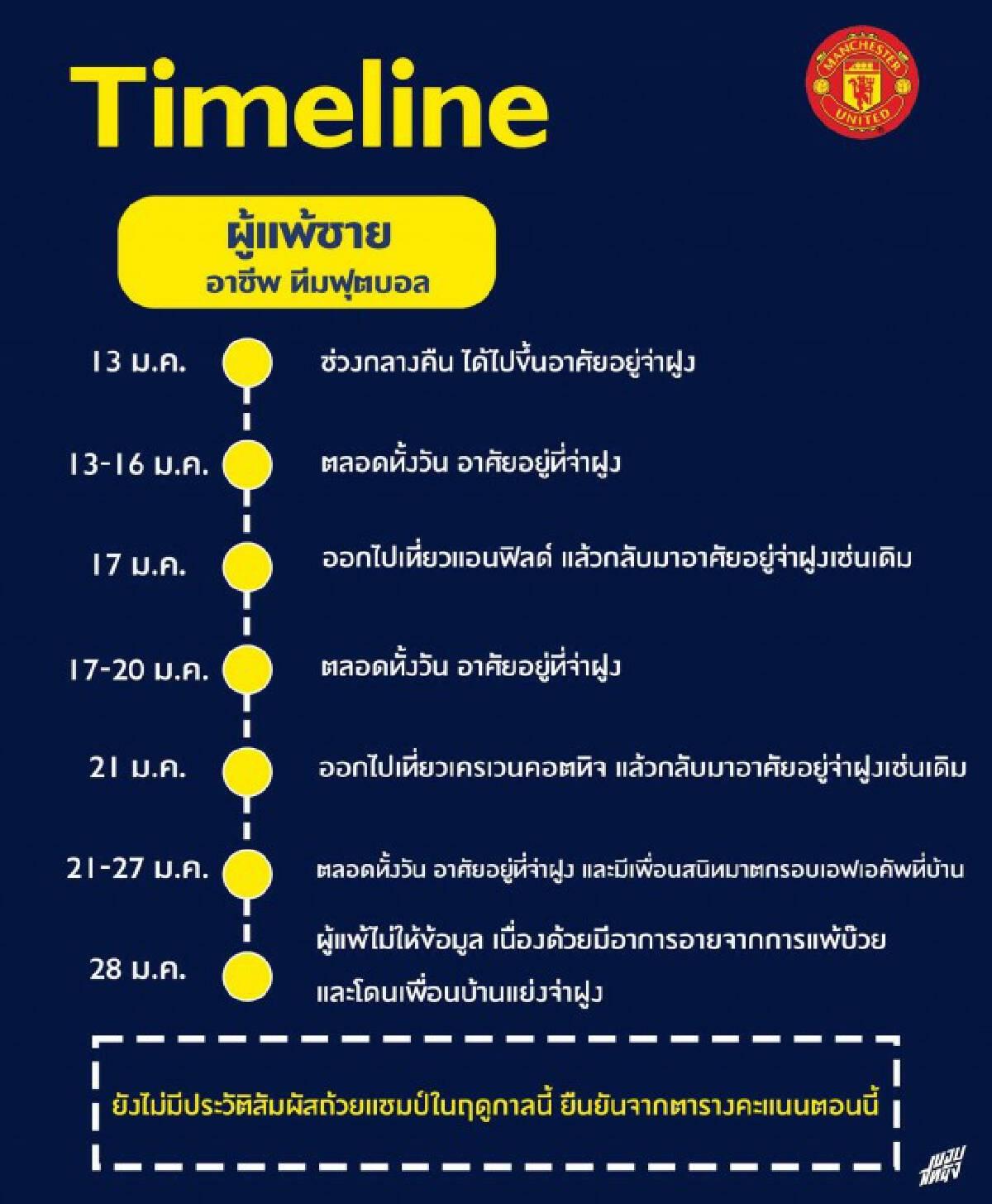"""แฟนบอลไทย สุดฮา!! เปิดไทม์ไลน์ผู้แพ้ชาย หลัง """"แมนฯยู"""" แพ้เชฟฟิลด์ คาบ้าน"""
