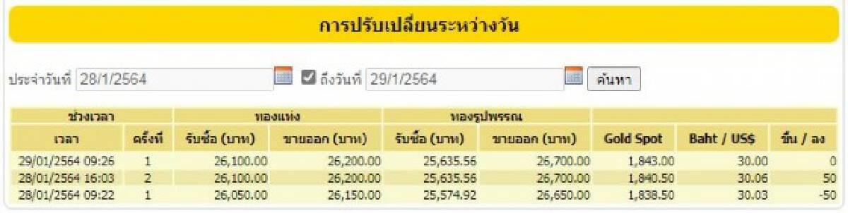 ราคาทองวันนี้ (29 ม.ค.) ไม่มีการเปลี่ยนแปลง ทองรูปพรรณขายออก 26,700 บาท