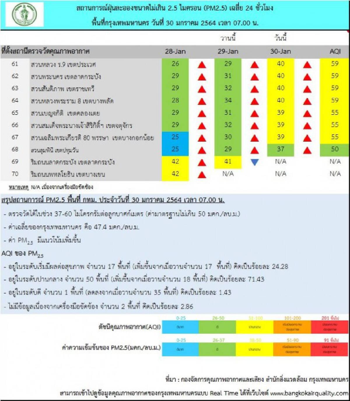 """กทม. ฝุ่น """"PM2.5"""" เกินค่ามาตรฐาน 17 พื้นที่ แนะงดกิจกรรมกลางแจ้ง"""