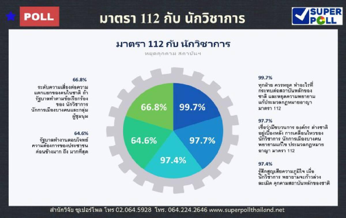 โพลชี้คนไทยเกือบ 100% ค้านแก้ ม.112 หวั่นขัดแย้งใหญ่