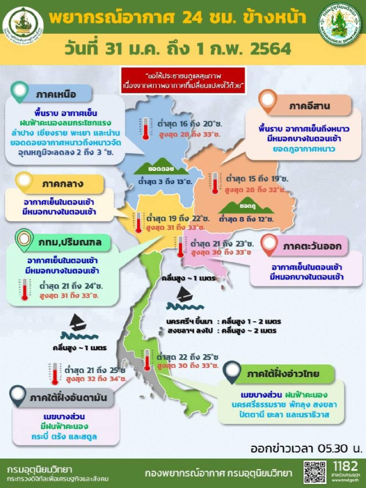 พยากรณ์อากาศวันนี้ ทั่วไทยอากาศเย็น ใต้มีฝน-คลื่นสูง
