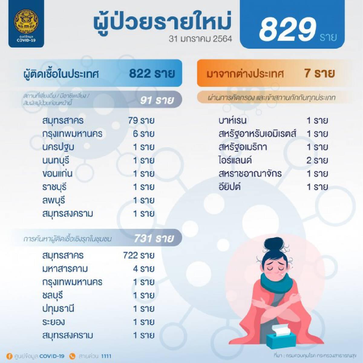 ศบค.เผยไทยติดโควิดเพิ่ม 829 ราย ยอดรวมทะลุ 18,000 ราย