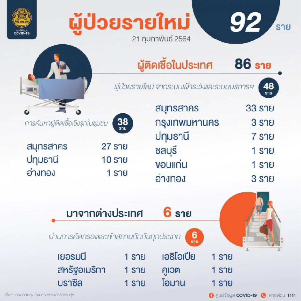 ศบค. เผยไทยพบผู้ติดเชื้อรายใหม่ 92 ราย ยอดสะสม 25,415 ราย