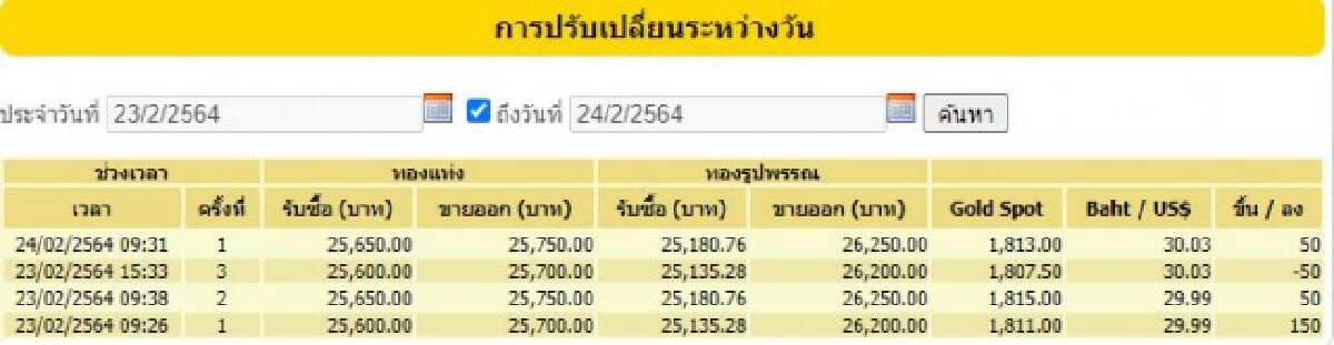 ราคาทองวันนี้ ขึ้น 50 บาท ทองรูปพรรณขายออก 26,250 บาท