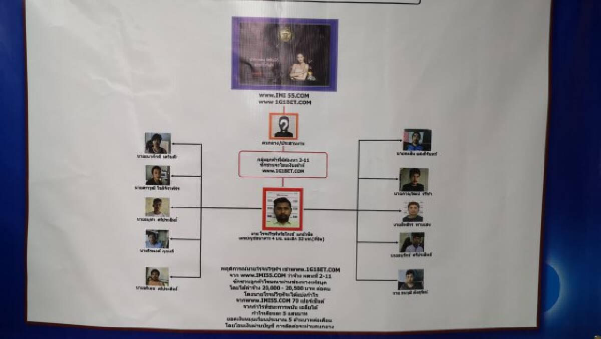 จับกุมนักพนันออนไลน์กว่า 10 คน เงินหมุนเวียนอื้อ