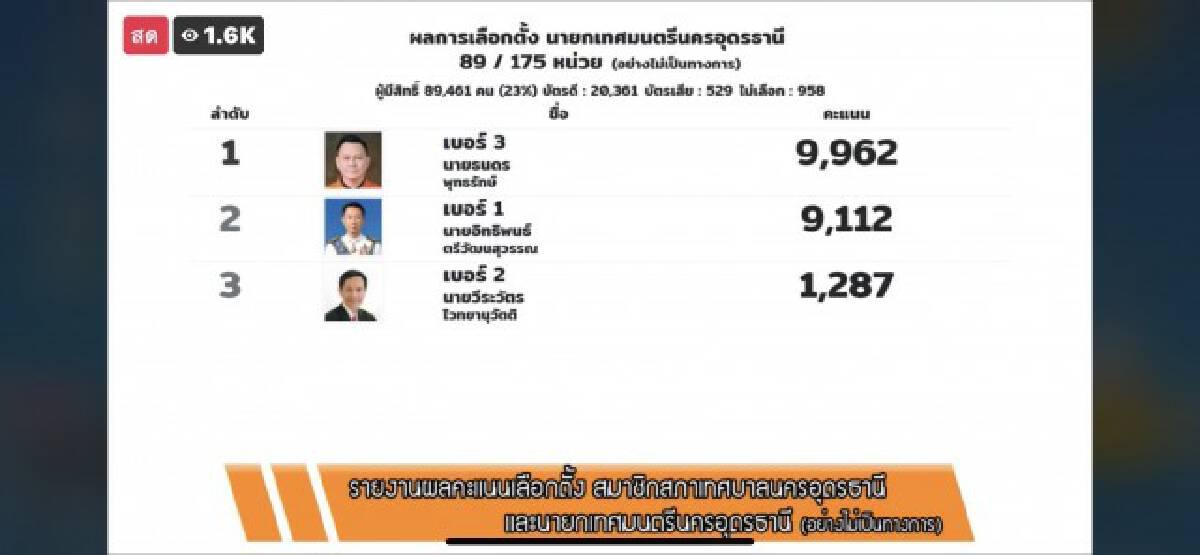 """เลือกเทศบาล""""เพื่อไทย""""ยึดอุดรเบ็ดเสร็จ"""