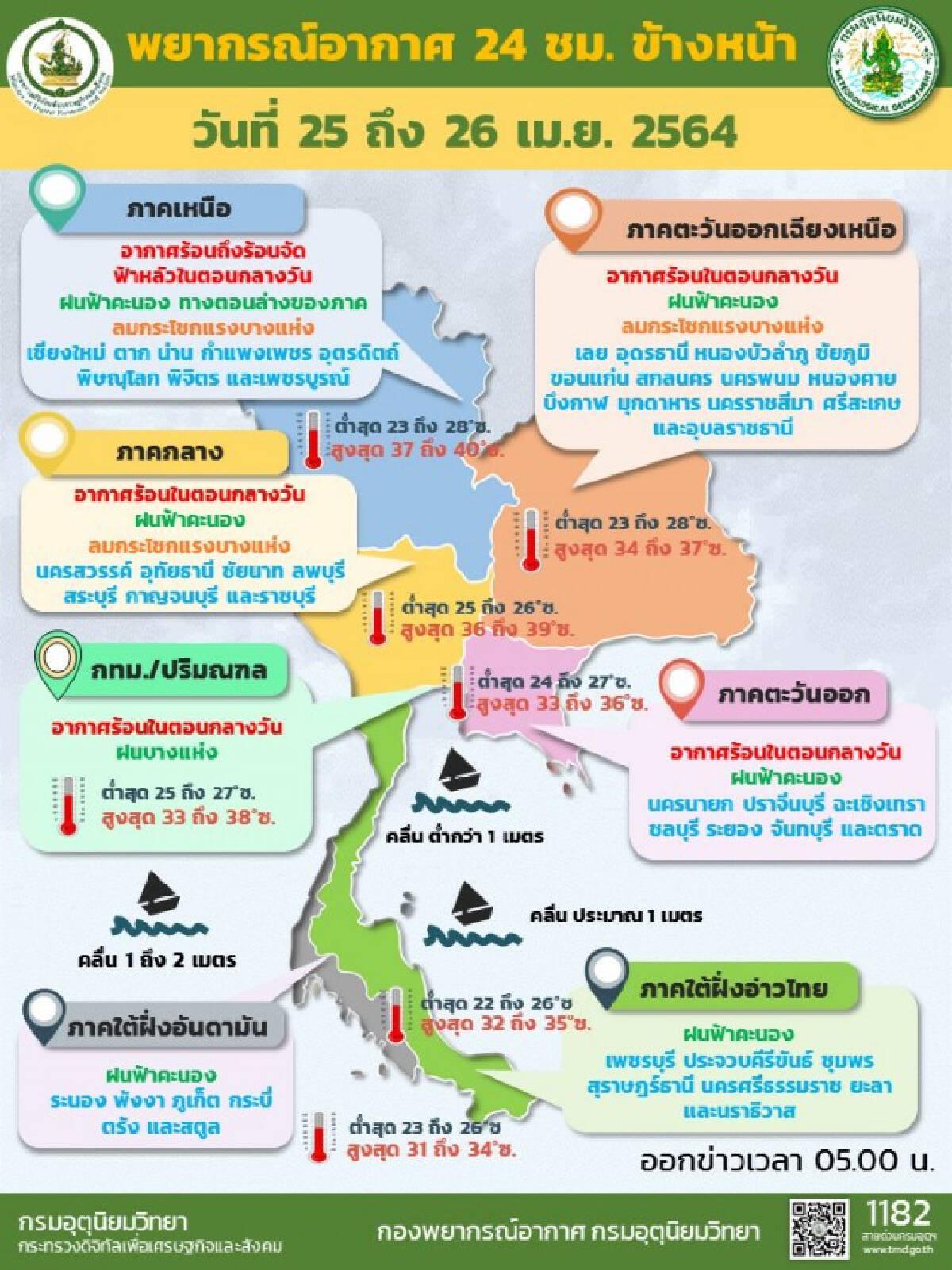 พยากรณ์อากาศวันนี้ เตือนไทยตอนบนรักษาสุขภาพเนื่องจากอากาศร้อนจัด