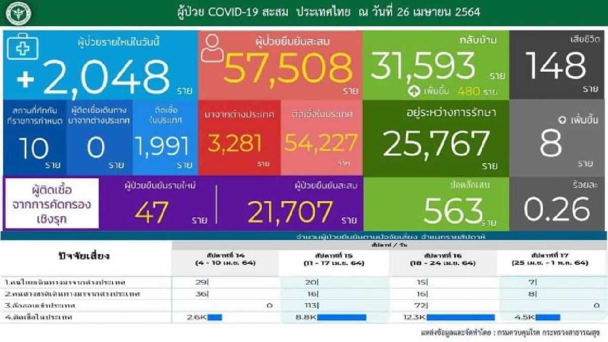 ยอดโควิด-19 ไทยวันนี้ ติดเชื้อเพิ่ม 2,048 ราย เสียชีวิตเพิ่ม 8 ราย