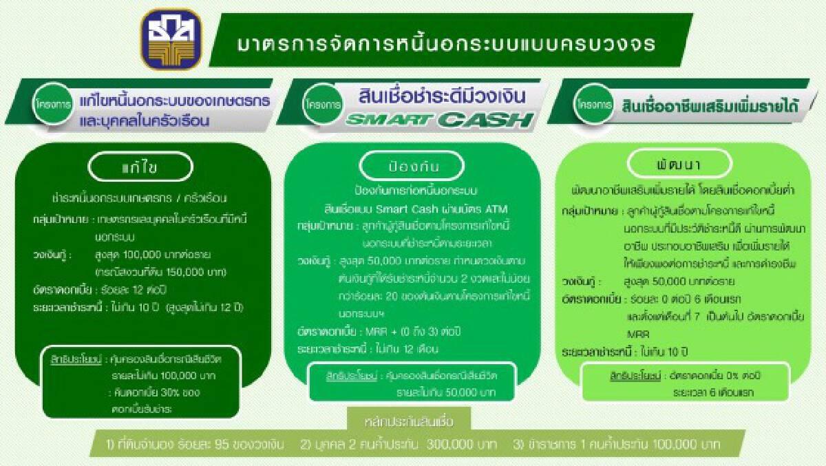 ธ.ก.ส.งัด 3 มาตรการแก้หนี้นอกระบบช่วยเกษตรกร