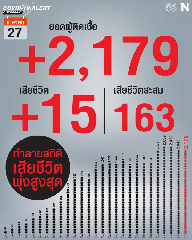 'โควิด-19' วันนี้ คร่าชีวิตพุ่ง 15 ราย ติดเชื้อเพิ่ม 2,179 ราย