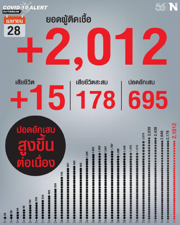 ยอดโควิด-19 ยังน่าห่วง!! ยอดดับพุ่ง 15 ราย พบติดเชื้ออีก 2,012 ราย