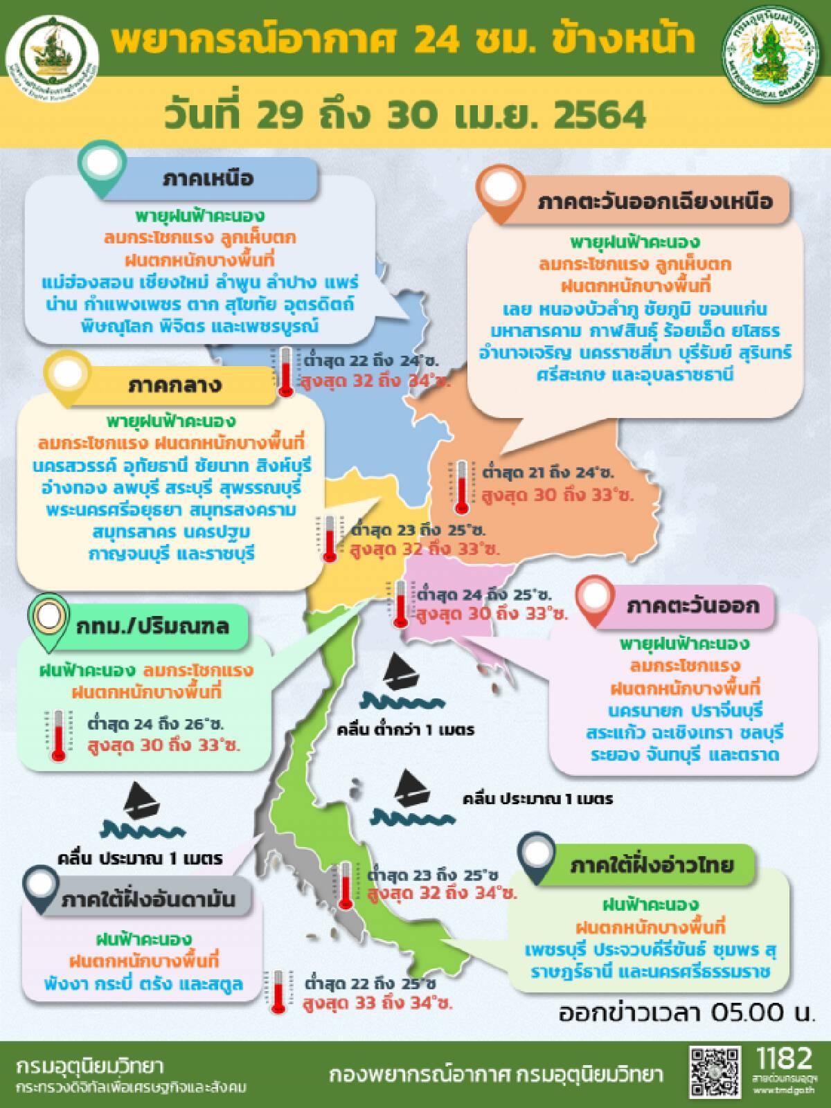 พยากรณ์อากาศวันนี้ เตือนระวังพายุฝนฟ้าคะนองทั่วไทย