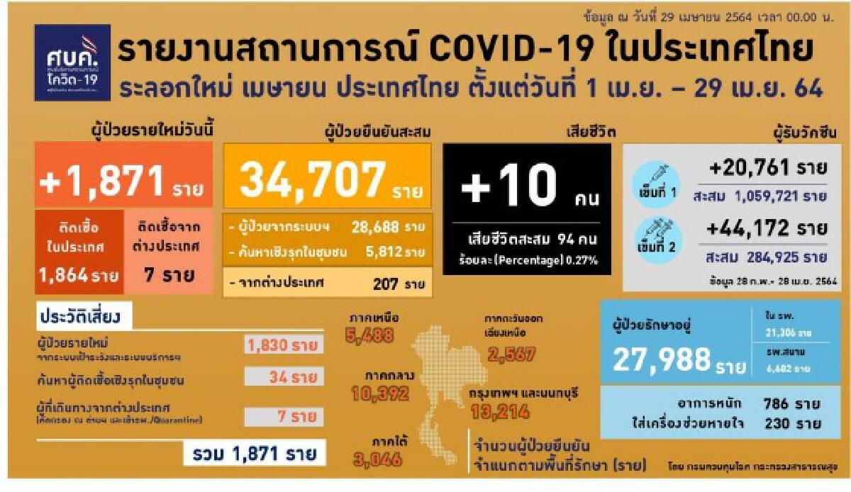 ยอดโควิด-19 วันนี้ ดับเพิ่มอีก 10 ราย ติดเชื้อ 1,871 ราย