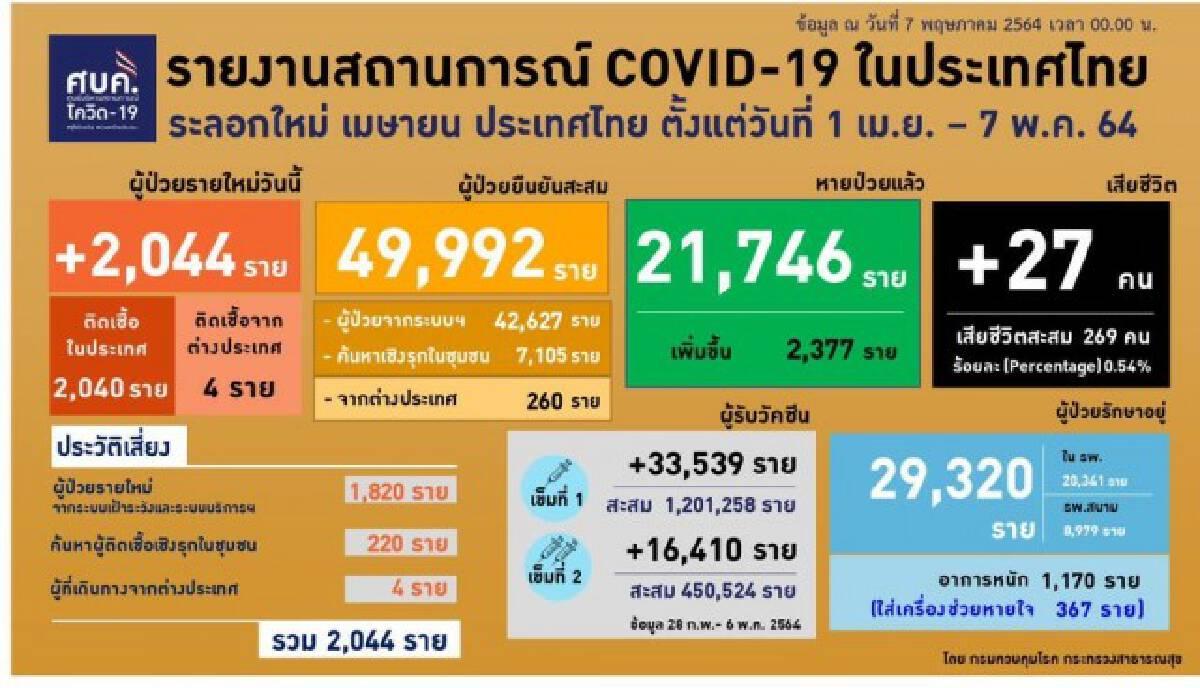 ศบค.แถลงพบผู้ติดเชื้อรายใหม่ 2,044 ราย คาดกลุ่มสีแดง-เหลือง พุ่งถึงกลางเดือนพ.ค.