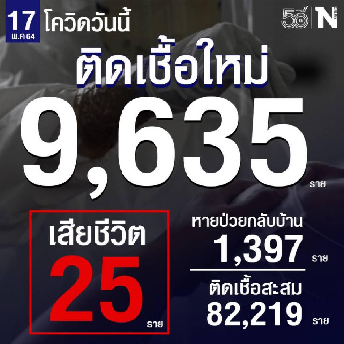 ยอดโควิด-19 วันนี้ ติดเชื้อพุ่ง 9,635 ราย เสียชีวิตอีก 25 ราย