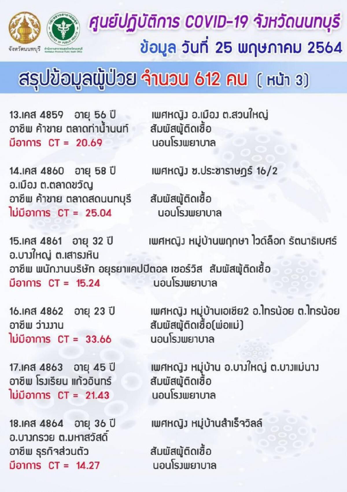 """""""นนทบุรี"""" ยังวิกฤต!! ยอดโควิดพุ่ง 612 ราย เฉพาะแคมป์คนงาน 526 ราย"""