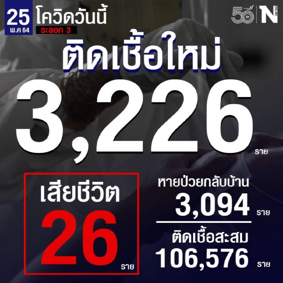 ศบค. เผยยอดผู้ติดเชื้อ 3,226 ราย ดับเพิ่ม 26 ราย