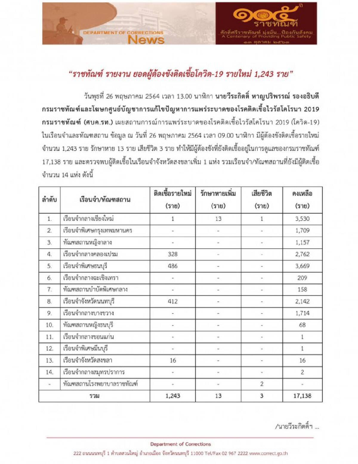 ราชทัณฑ์ เผยผู้ต้องขังติดโควิด-19 เพิ่ม 1,243 ราย ดับอีก 3 ราย