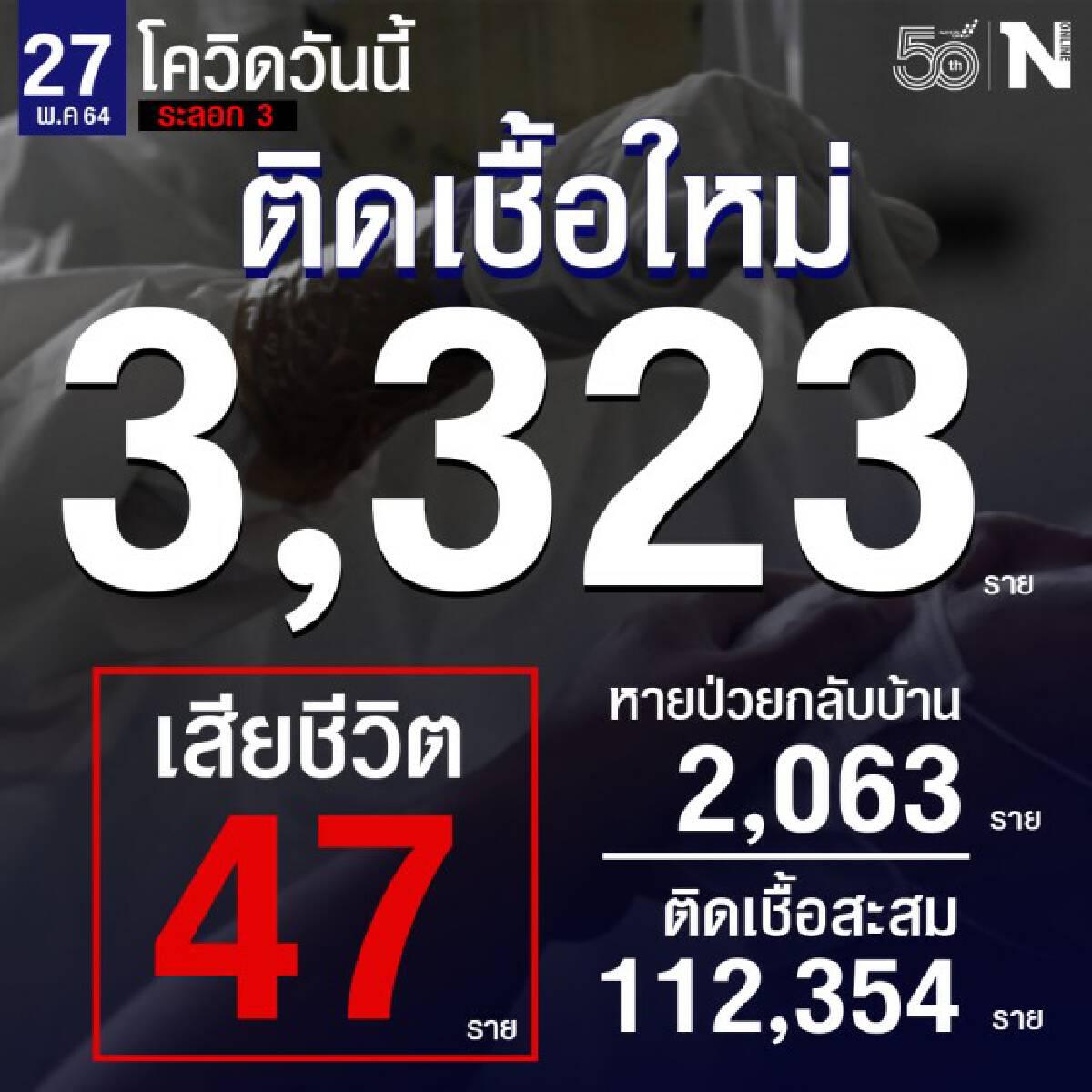 ศบค. เผย เสียชีวิตสูงสุด 47 ราย ยอดผู้ติดเชื้อ 3,323 ราย