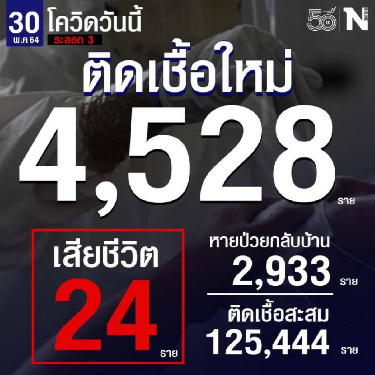 ศบค.เผยผู้ติดเชื้อรายใหม่ 4,528 ราย เสียชีวิต 24 ราย