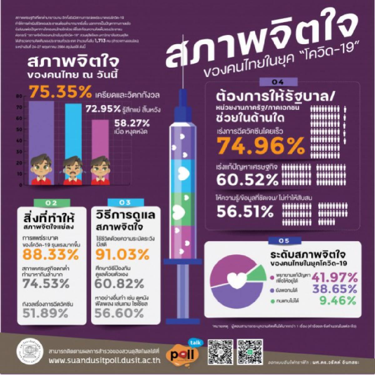 สวนดุสิตโพล เผย คนไทยสิ้นหวังและเครียด ในยุคโควิด ระบุ ดูแลสภาพจิตใจด้วยมีสติ