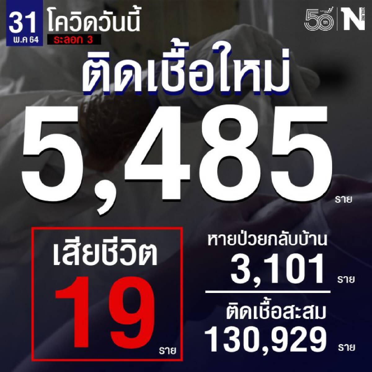 ศบค.เผยผู้ติดเชื้อรายใหม่ 5,485 ราย เสียชีวิต 19 ราย