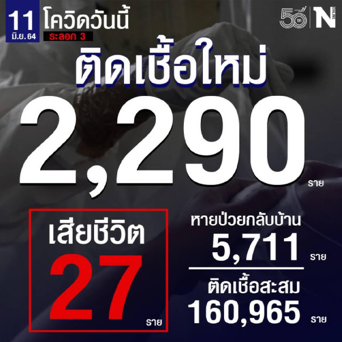 ศบค. เผย ผู้ติดเชื้อวันนี้รวม 2,290 ราย  ยอดเสียชีวิต 27 ราย หายป่วยกลับบ้าน 5,711 ราย