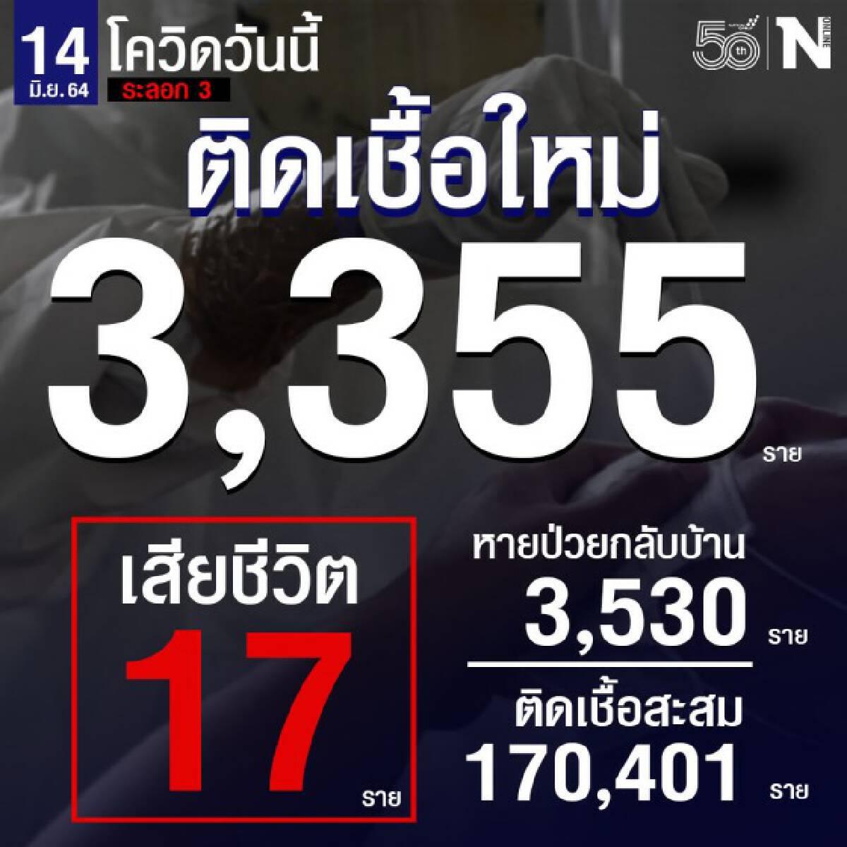 ศบค. เผยยอดผู้ติดเชื้อรายใหม่  3,355 ราย เสียชีวิต 17 ราย หายป่วยกลับบ้าน 3,530 ราย