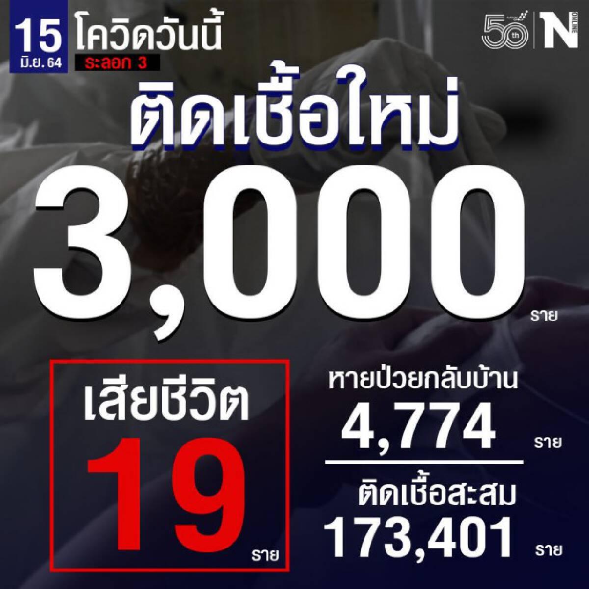ศบค. เผย ผู้ติดเชื้อรายใหม่รวม 3,000 ราย เสียชีวิต 19 ราย หายป่วยกลับบ้าน 4,774 ราย