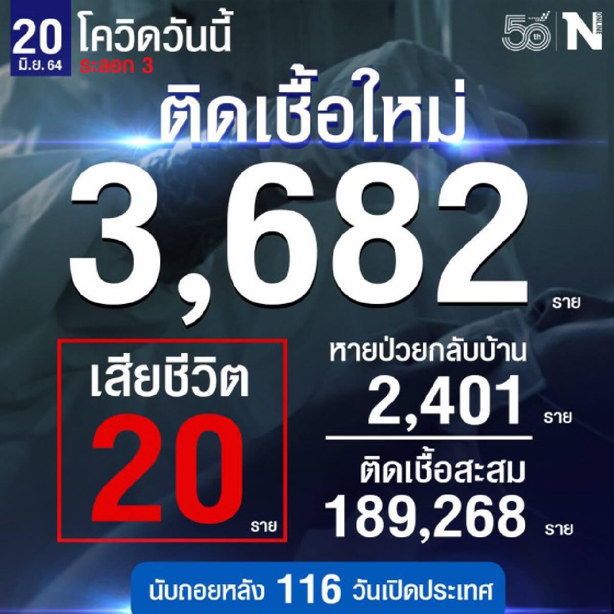 ศบค.เผย ยอดผู้ติดเชื้อรายใหม่รวม 3,682 ราย หายป่วยกลับบ้าน 2,401 ราย  เสียชีวิต 20 ราย