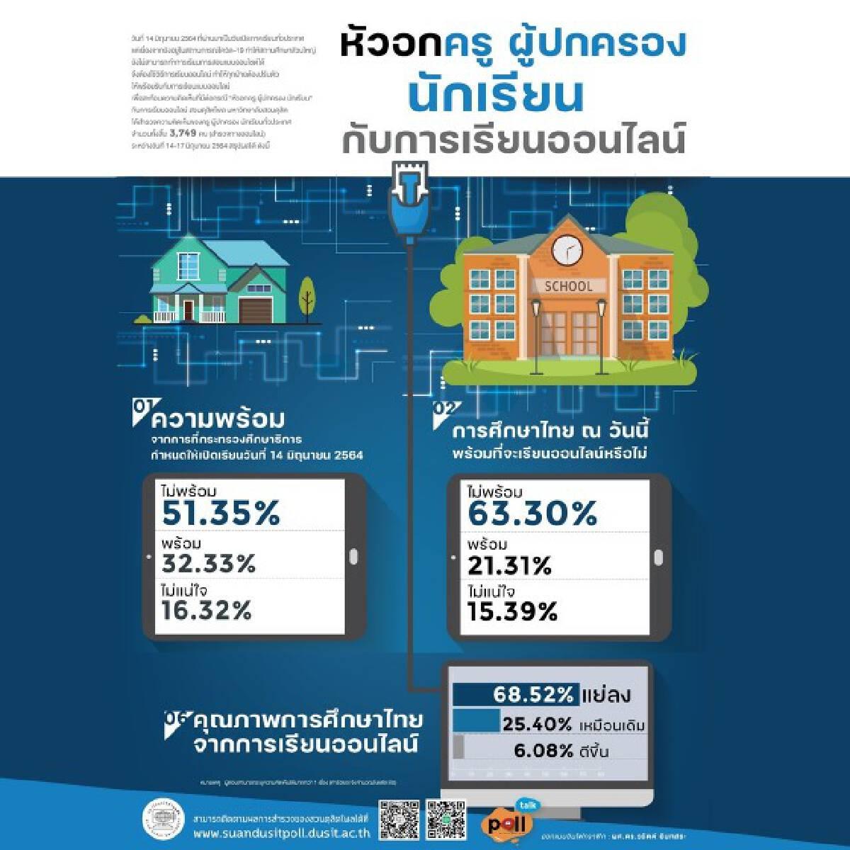 """""""ดุสิตโพล""""เผย ปชช.มองการศึกษาไทยยังไม่พร้อมสำหรับการเรียนออนไลน์"""
