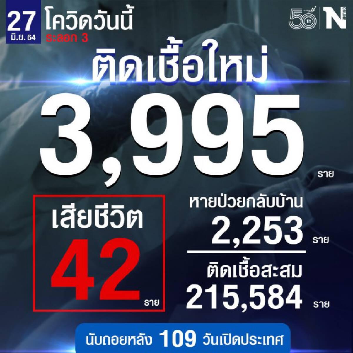 ศบค.เผย ยอดผู้ติดเชื้อรายใหม่วันนี้ รวม 3,995 ราย หายป่วยกลับบ้าน 2,253 ราย เสียชีวิต 42 ราย