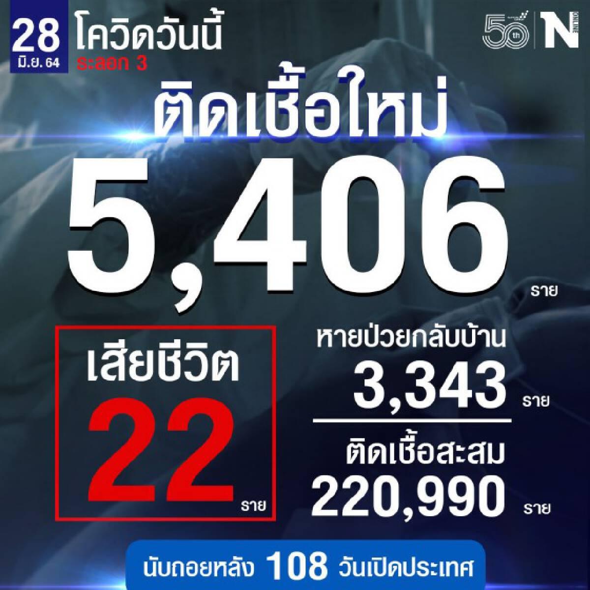 ศบค.เผย ผู้ติดเชื้อใหม่รวม 5,406 ราย หายป่วยกลับบ้าน 3,343 ราย เสียชีวิต 22 ราย