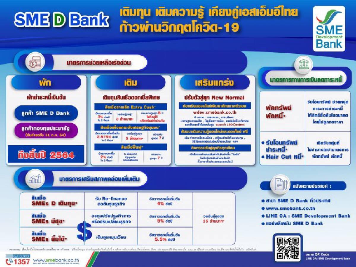 SME Bank เตรียม 7.5 หมื่นล้านอัดฉีดเสริมสภาพคล่องเอสเอ็มอี