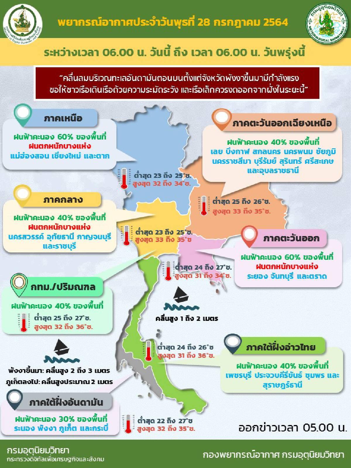 กรมอุตุฯ เผย เหนือ-กลาง-ตะวันออก มีฝนหนักในบางแห่ง ระวังน้ำท่วมฉับพลัน