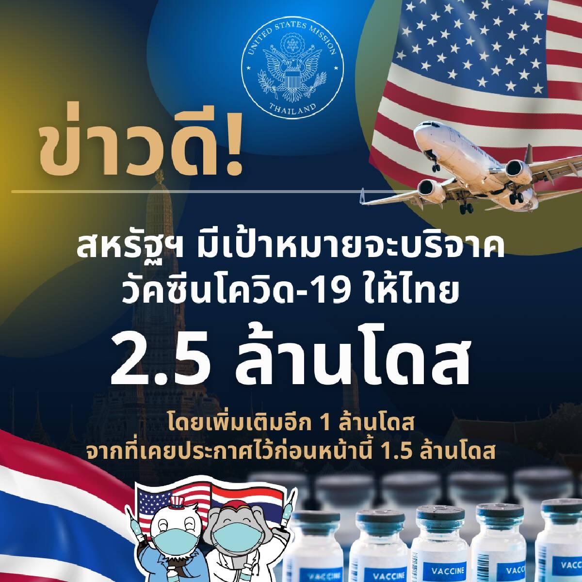 สหรัฐฯ เตรียมบริจาควัคซีนเพิ่มให้ไทยอีก 1 ล้านโดส