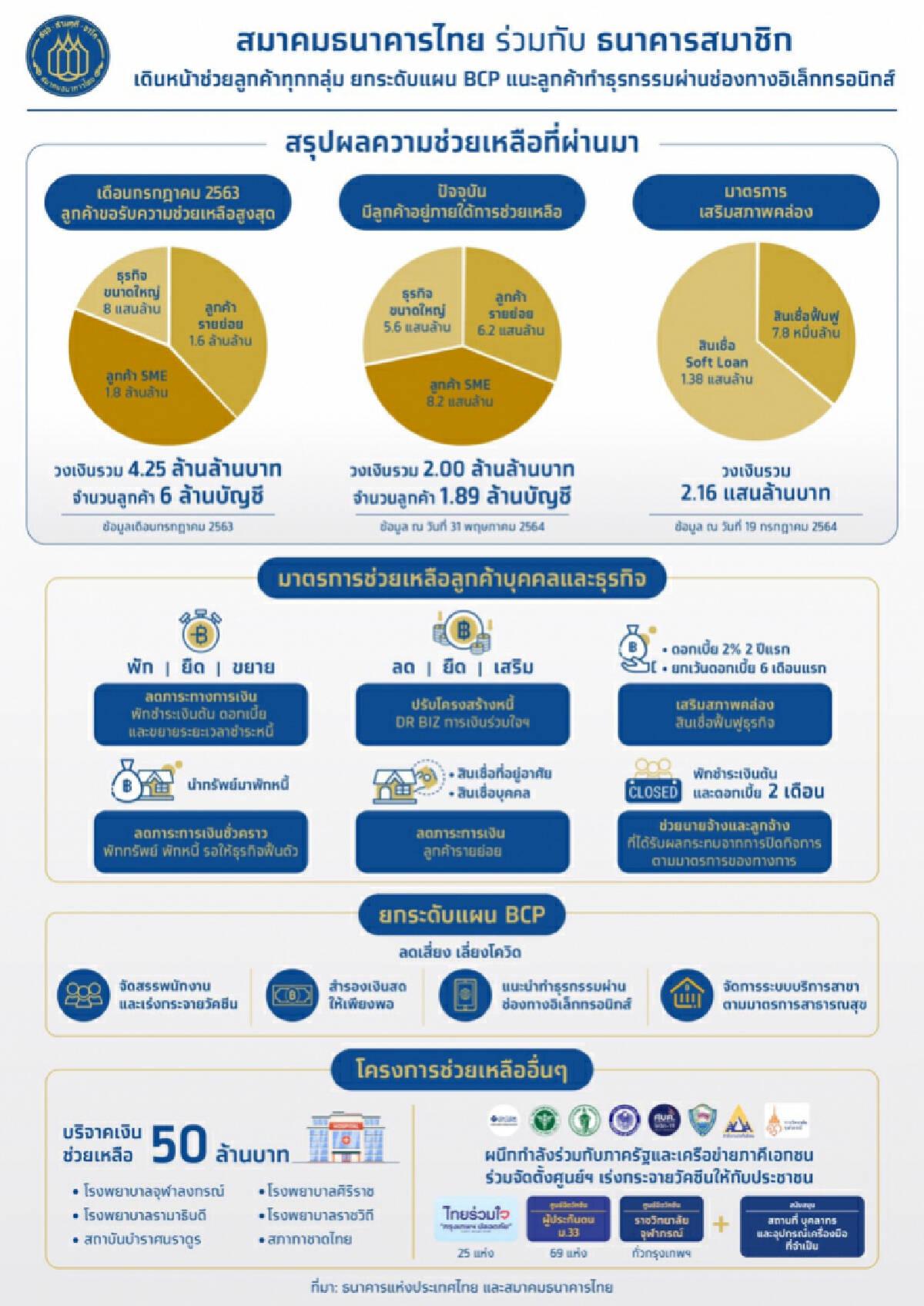 สมาคมธนาคารไทยและสมาชิก อุ้มลูกค้าฝ่าโควิด ช่วยแล้วกว่า 4.25 ล้านล้านบาท