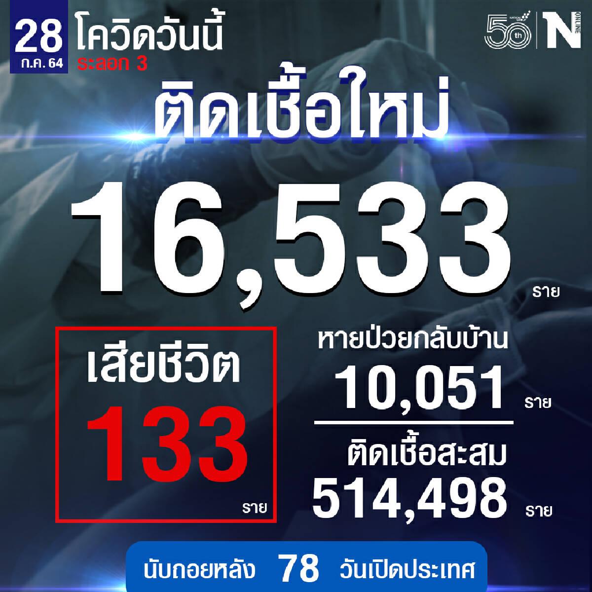 ทะลักต่อเนื่อง ศบค. เผย ยอดผู้ติดเชื้อใหม่ รวม 16,533 ราย เสียชีวิต 133 ราย