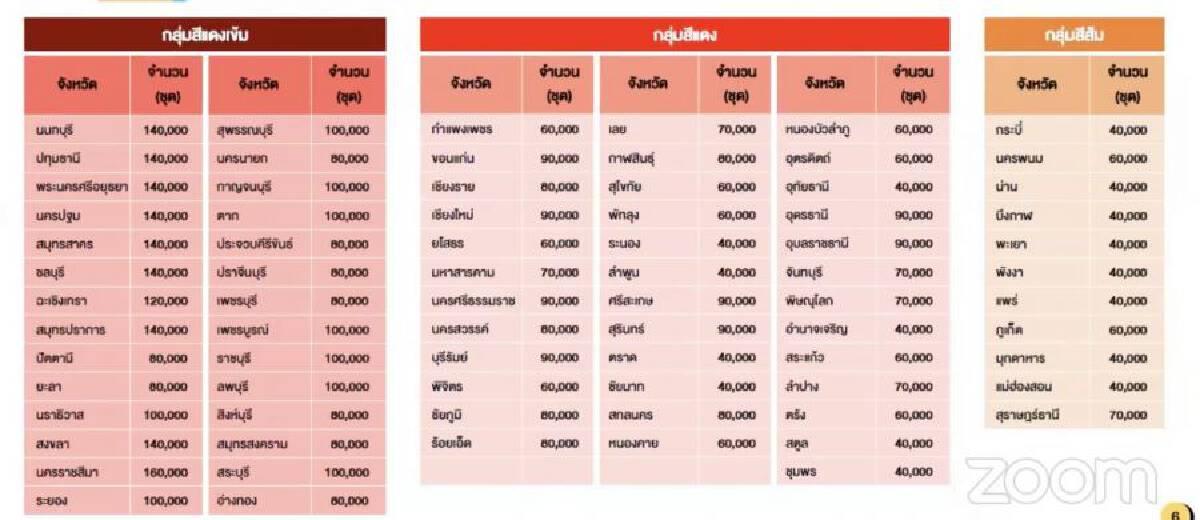 ดีเดย์ 1 ก.ย. จัดสรร ATK 8.5 ล้านชุด ทั่วประเทศ เช็กเลยแผนการกระจายเป็นอย่างไร