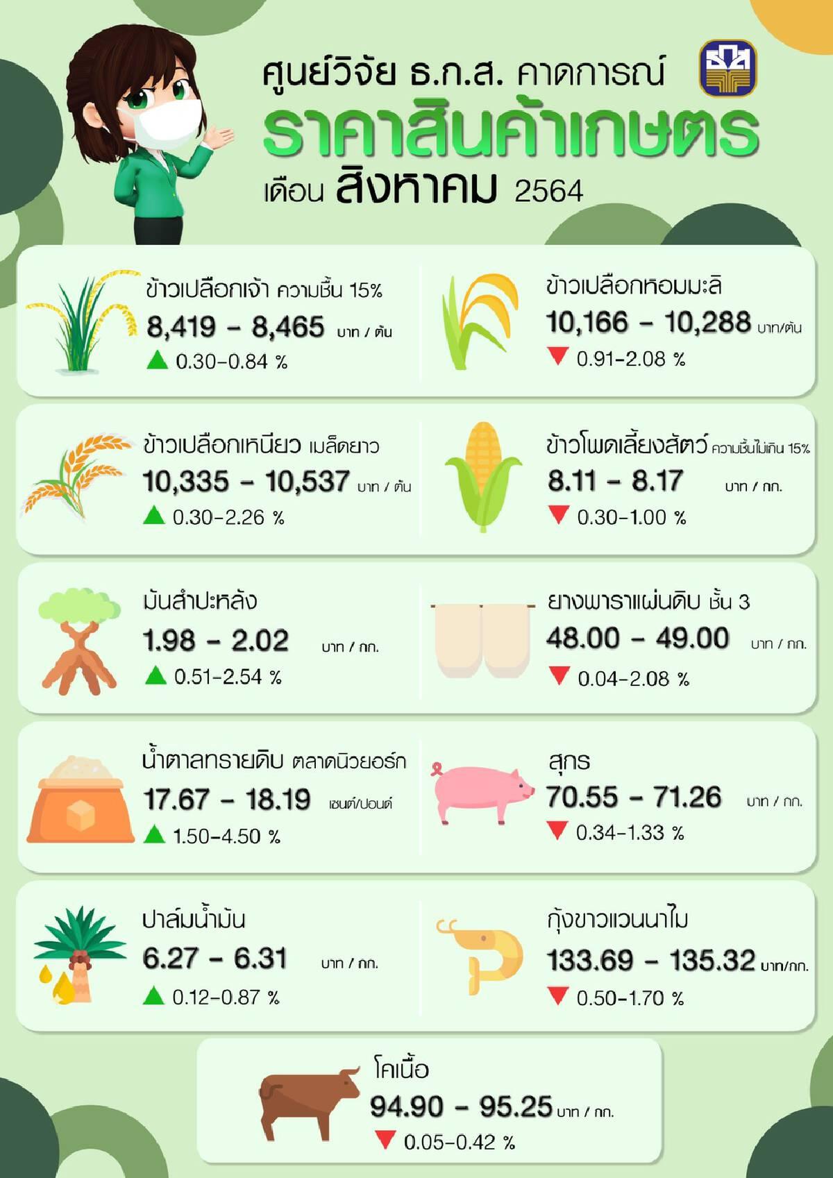 คาดการณ์ราคาสินค้าเกษตรเดือนสิงหาคม 2564
