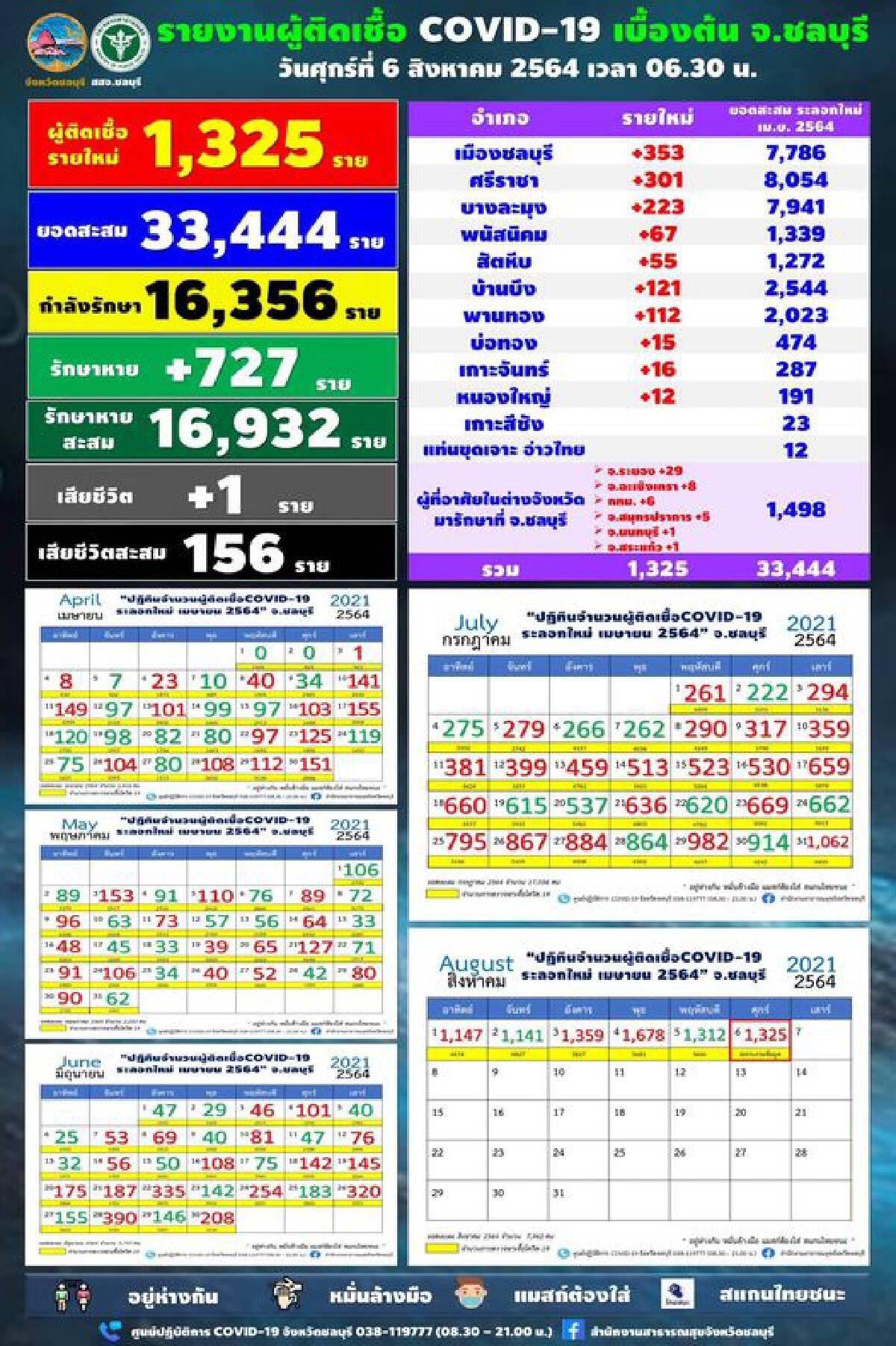 โควิด-19 ชลบุรี ยังพุ่งไม่หยุด พบติดเชื้อใหม่ 1,325 ราย